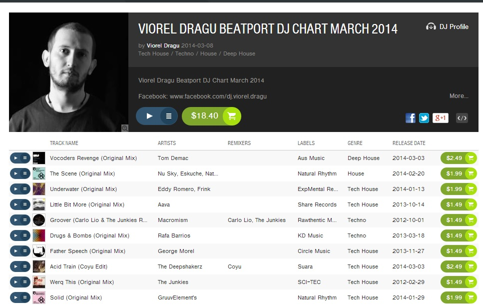 VIOREL DRAGU BEATPORT CHART