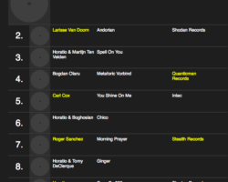 HORATIO'S RESIDENT ADVISOR TOP TEN MARCH CHART